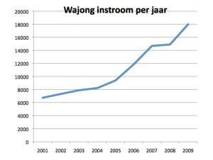 Grafiek van de instroom in de Wajong van 2001 t/m 2009. Stijging neemt toe vanaf 2004 en nogmaals in 2009
